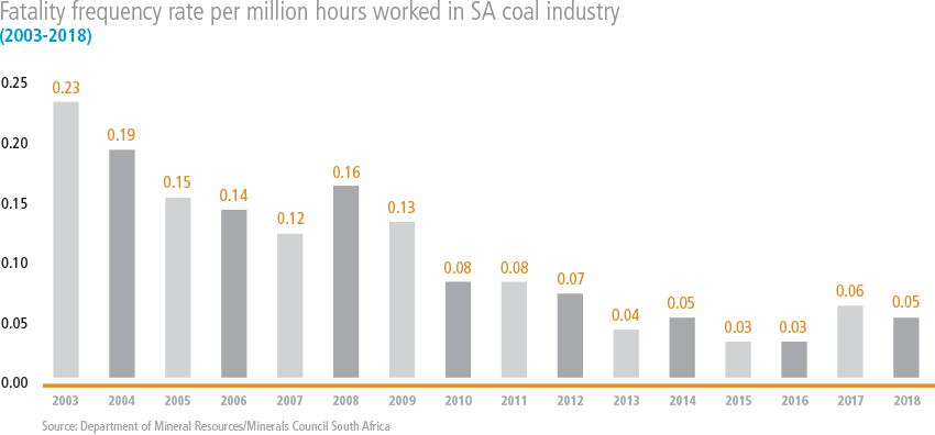 Fatality frequency rate per million hours worked in SA coal industry [graph]