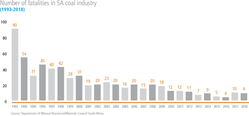 Number of fatalities in SA coal industry [graph]