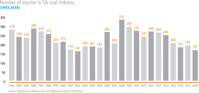 Number of injuries in SA coal industry [graph]